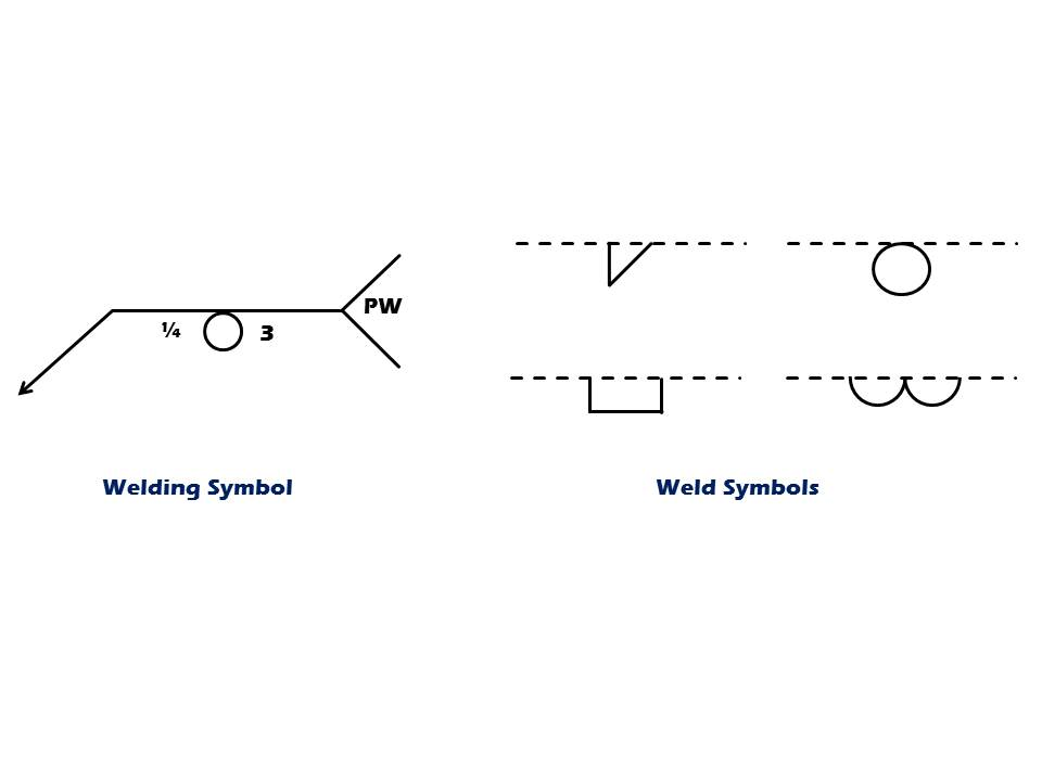 Welding Symbols Demystified Part 2 American Welding Society