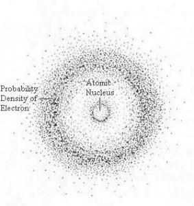 Probability cloud