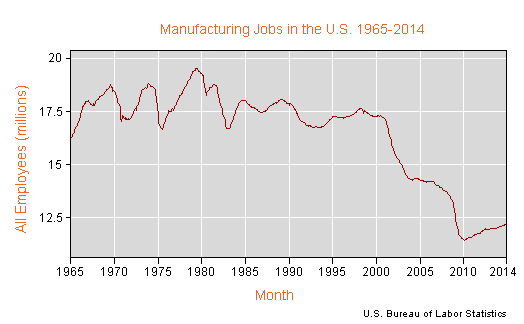 Manufacturing Employees 1965-2014 BLOG