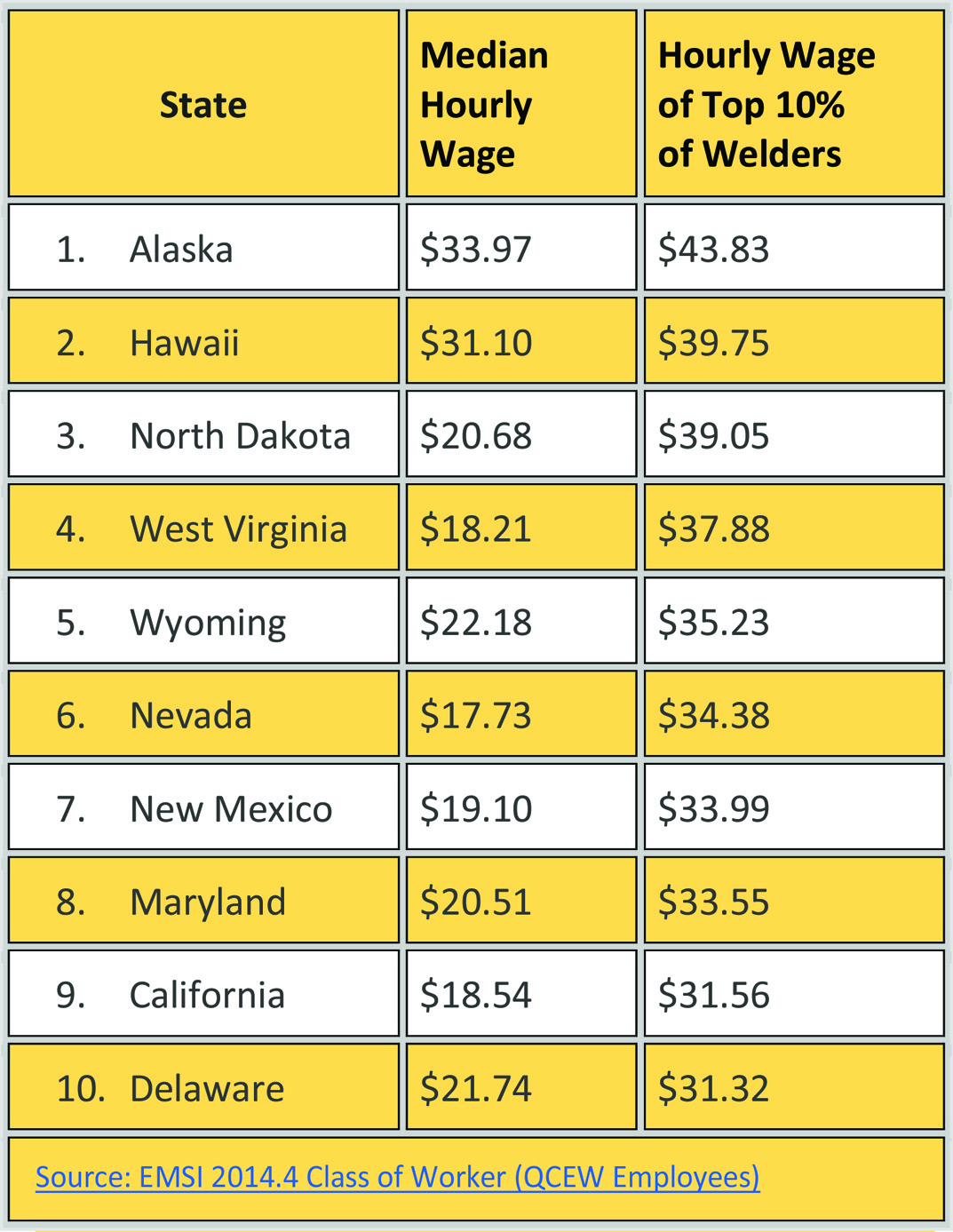 Show Me The Money Welding Wages Across The United States American