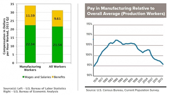 When the three tiers are combined, manufacturing wages are higher than wages in all other sectors (RIGHT). However, average wages for production workers in the bottom tier actually fell below the private sector average in 2007, and continued to decline (LEFT).
