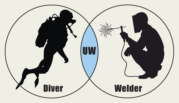 Underwater Welder Venn Diagram