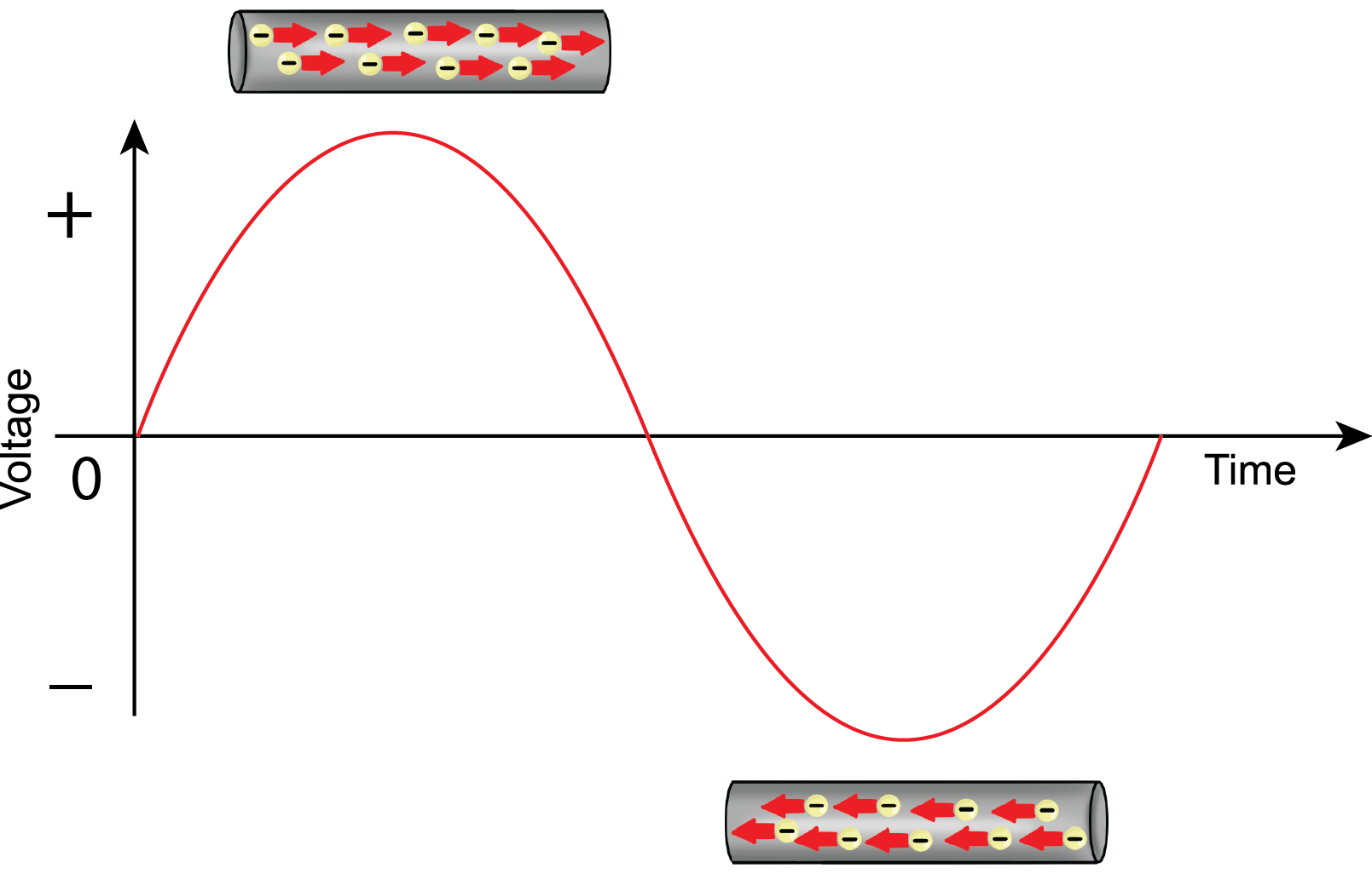 alternating current diagram. alternating cureent-sine wave-electrons 1 current diagram