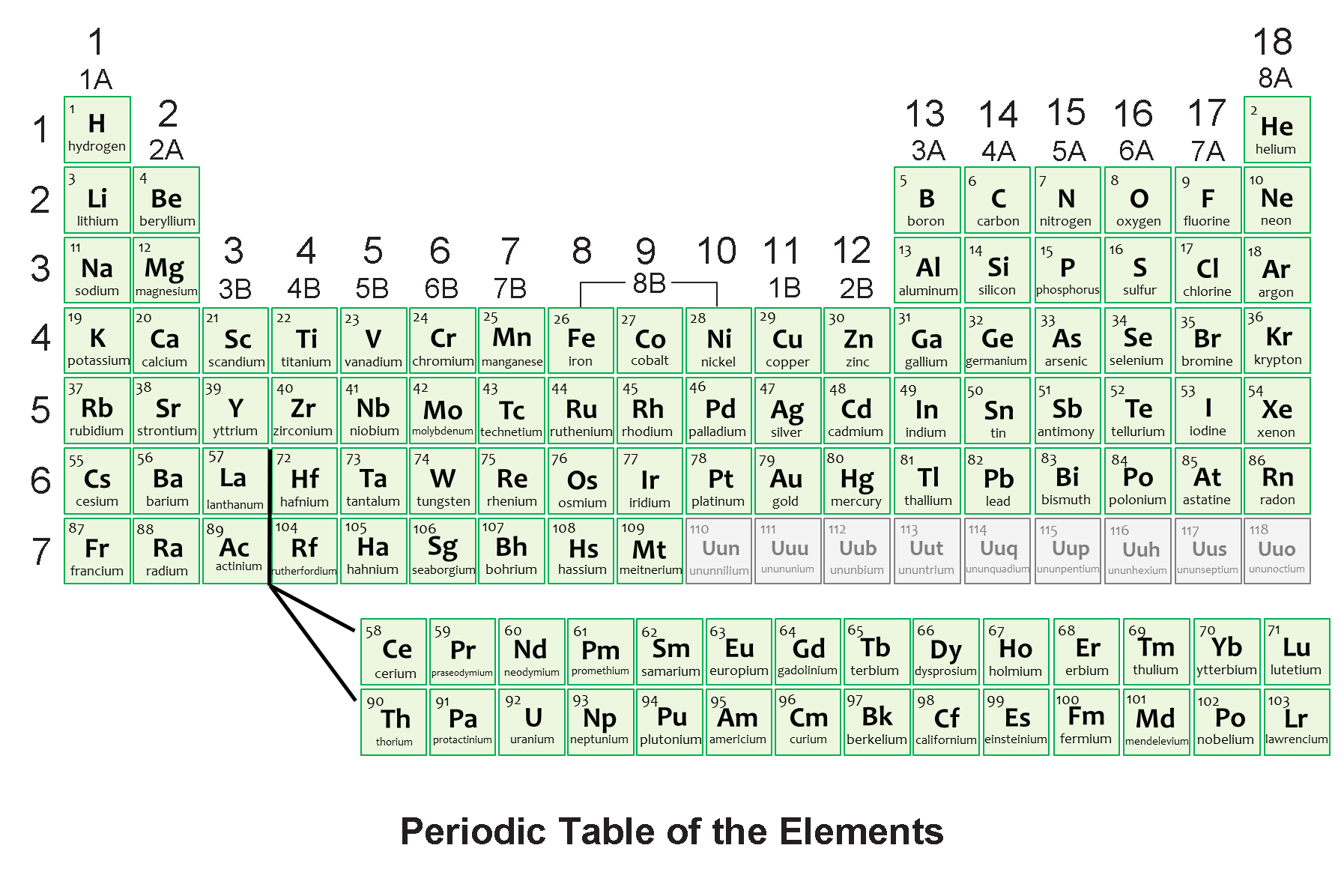 Periodic Table American Welding Society Education Online