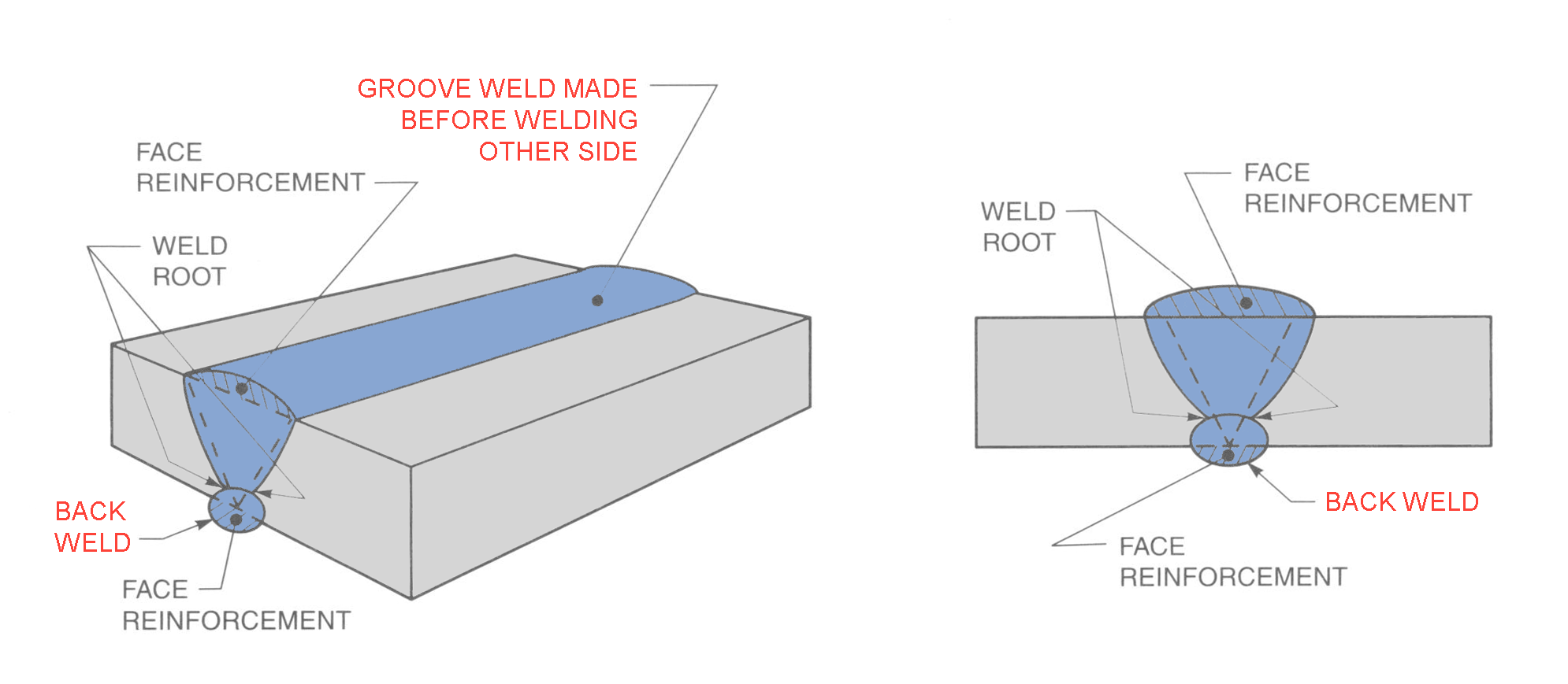 back of a weld diagram