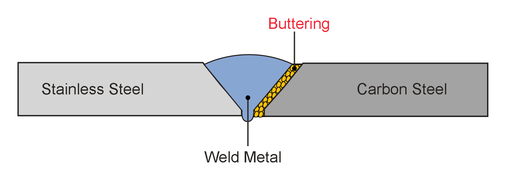 Buttering american welding society education online click to enlarge biocorpaavc Gallery