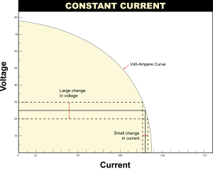 Constant Current Power Source A