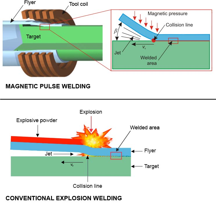 taking the explosion out of explosion welding american welding Space Welding