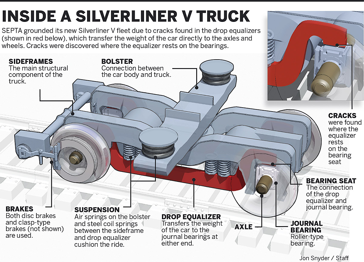 Diagram of the Silverliner V Truck SOURCE: Philly.com CLICK TO ENLARGE