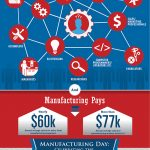 Click on the infographic to see how manufacturing enables our everyday lives, drives our economy, and offers many different rewarding careers.